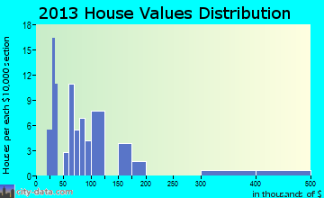 Hardenburgh home values distribution