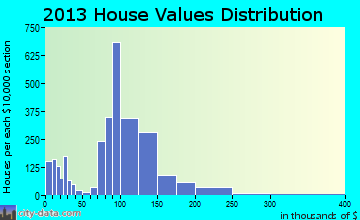 Ontario home values distribution
