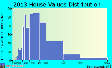 Lewisboro home values distribution