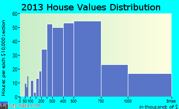 North Castle home values distribution