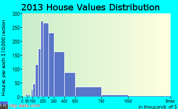 Somers home values distribution