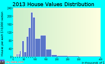 Bennington home values distribution