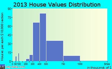 Airmont home values distribution