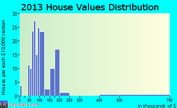 Alexandria Bay home values distribution