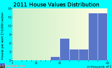Altona home values distribution