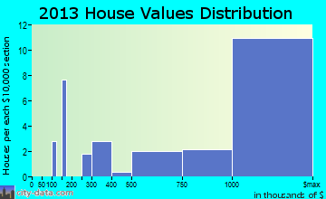 Amagansett home values distribution