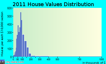 Amsterdam home values distribution