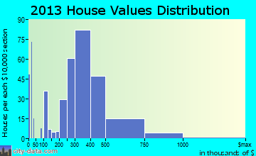 Amityville, NY house values