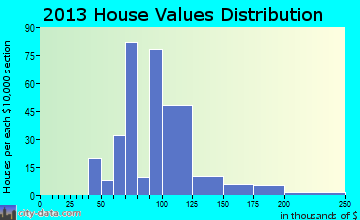Apalachin home values distribution