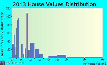 Angola on the Lake home values distribution