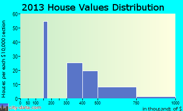 Aquebogue home values distribution