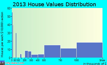 Armonk home values distribution