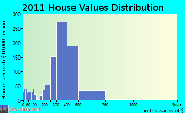 Baldwin home values distribution