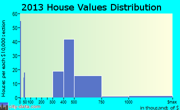 Barnum Island home values distribution