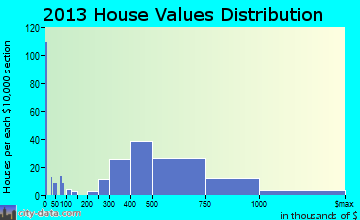 Bayville home values distribution