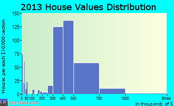 Bellmore home values distribution