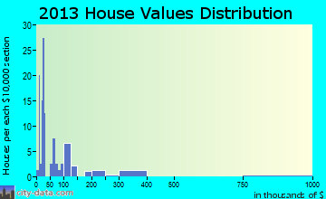 Briarcliff home values distribution