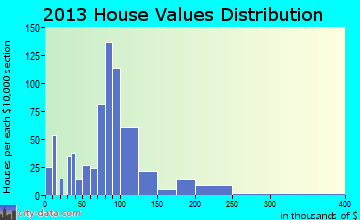 Big Flats Airport home values distribution