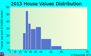 Billington Heights home values distribution