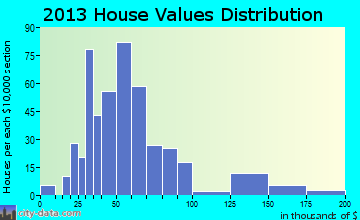 Brasher Falls-Winthrop home values distribution
