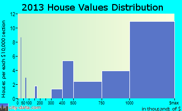 Bridgehampton home values distribution