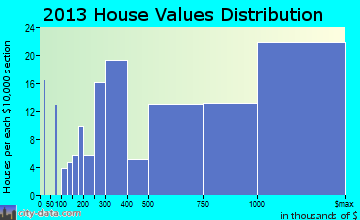 Bronxville home values distribution