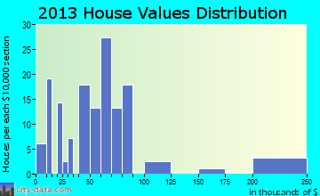 Brushton home values distribution
