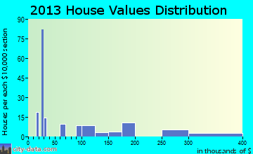 Calcium home values distribution