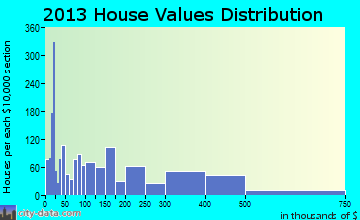 Calverton home values distribution