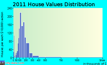 Canandaigua home values distribution