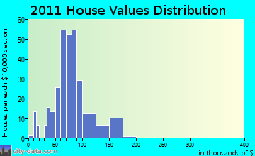 Castile home values distribution