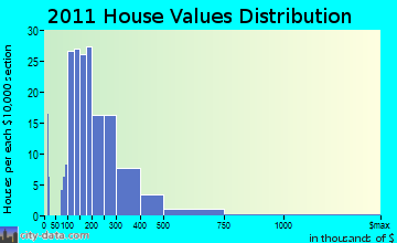Cazenovia home values distribution