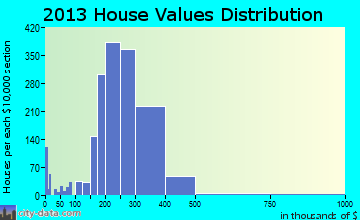 Central Islip home values distribution