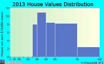 Chappaqua home values distribution