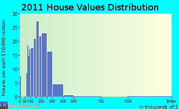 Chatham home values distribution