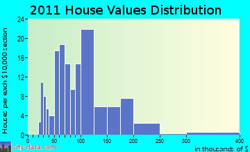 Cherry Valley home values distribution