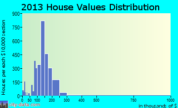 Cabot home values distribution