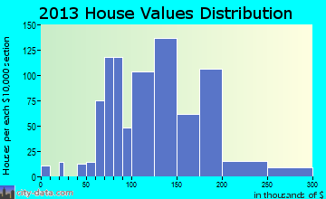 Chittenango home values distribution