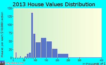 Churchville home values distribution
