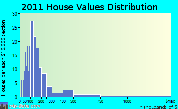 Clayton home values distribution