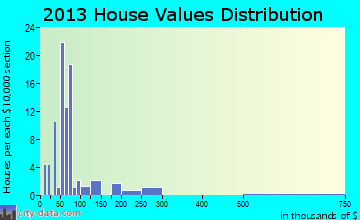 Clayville home values distribution