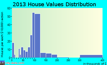 Caddo Valley home values distribution
