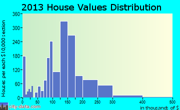 Cohoes home values distribution