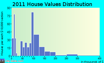 Constantia home values distribution