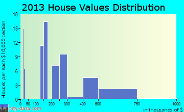 Copake Lake home values distribution