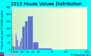Coram home values distribution