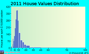 Corning home values distribution