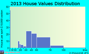 Crompond home values distribution