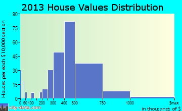 Croton-on-Hudson home values distribution