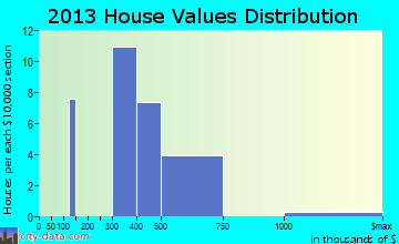 Crugers home values distribution